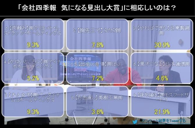 「やればできた」30.9%、「夜を強化」21.9%、ほか7つは10%以下という結果に。