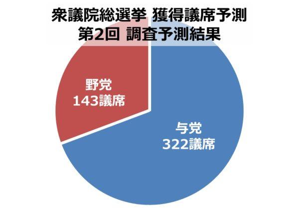 自民・公明が3分の2超す勢い。希望の党は急失速、立憲民主が大躍進【衆院選 議席予測・第2回】