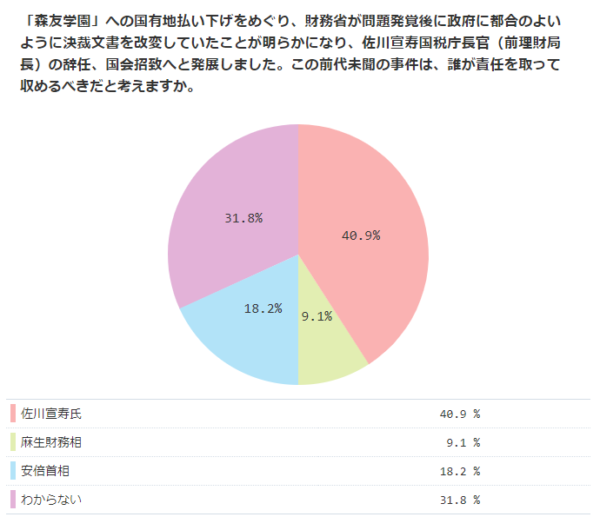 「森友文書」改変の責任は誰が取るべきか 「佐川宣寿氏」40.9%、「安倍首相」18.2%【ニコニコアンケート】
