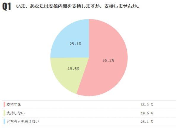 あなたは安倍内閣を支持しますか? 「支持する」55.3%(前月-1.2%)、「支持しない」19.6%【月例ネット世論調査2018年7月】