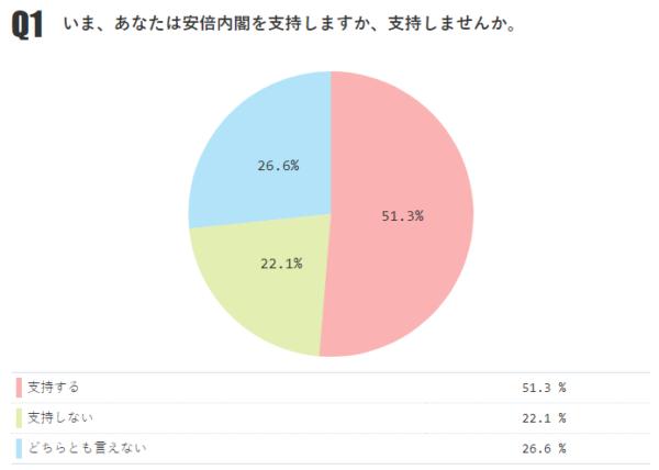 あなたは安倍内閣を支持しますか? 「支持する」51.3%(前月-4.2%)、「支持しない」22.1%【月例ネット世論調査2018年10月】