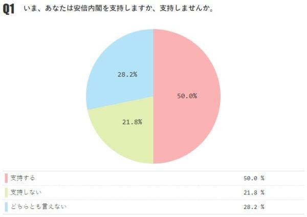 内閣支持率が50%に回復(前月比+3.4%)【月例ネット世論調査2019年1月】