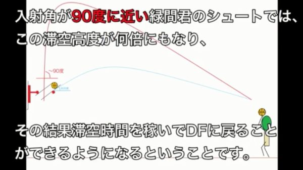 『黒子のバスケ』緑間真太郎の3Pシュートを科学的に考察してみた コートの端から相手のゴールにシュートを入れるのは可能なのか!?