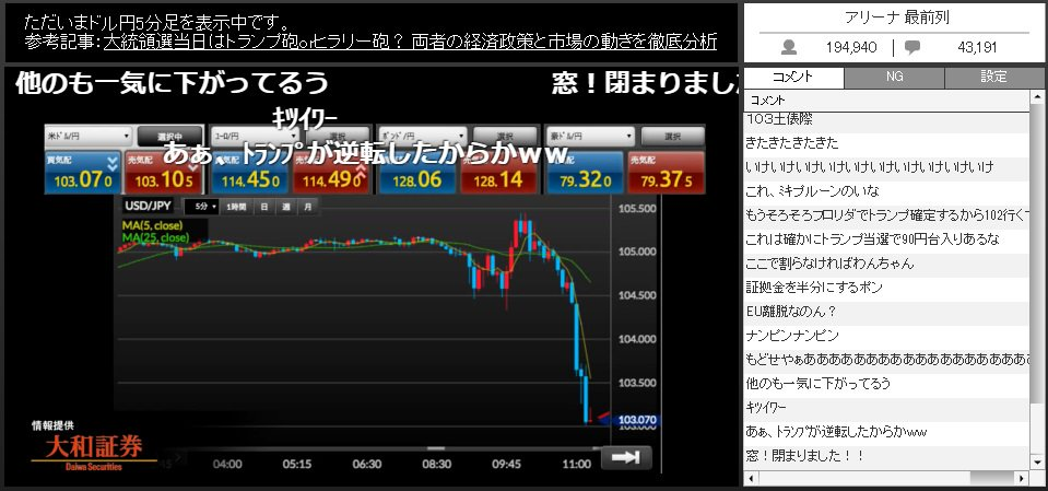 【米大統領選】みんなで見ようFX為替チャート 11月7日~10日【大爆発?】より