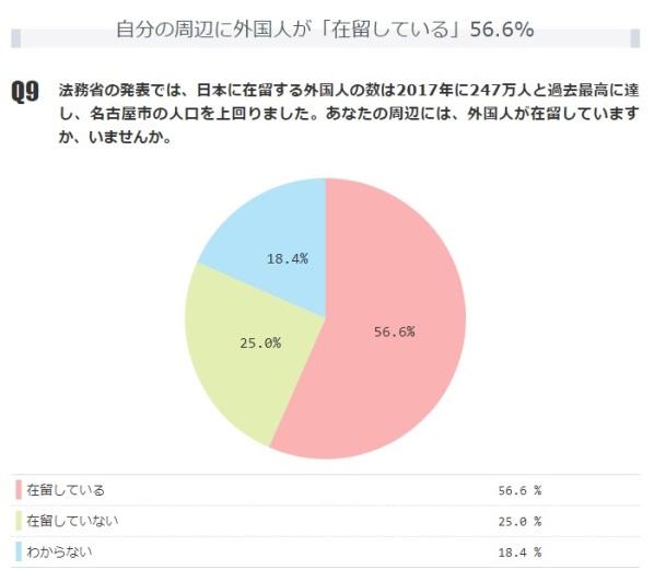 自分の周辺に外国人が「在留している」56.6%【月例ネット世論調査】