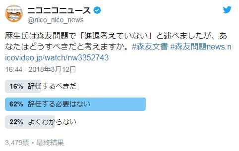 「森友問題で麻生氏は辞任すべきではない」ネットの声は約6割。産経新聞社とFNNの世論調査とは対照的な結果に