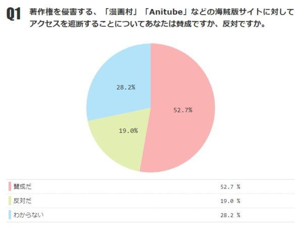 【緊急ネット世論調査】漫画村などの海賊版サイト対策問題で9万人が回答→アクセス遮断賛成52%、政府方針賛成47%