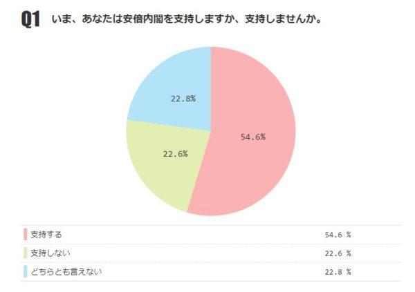 あなたは安倍内閣を支持しますか 「支持する」54.6%、「支持しない」22.6%【ニコニコアンケート】