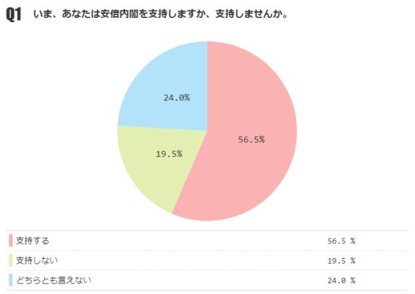 あなたは安倍内閣を支持しますか? 「支持する」56.5%(前月-0.4%)、「支持しない」19.5%【月例ネット世論調査2018年6月】