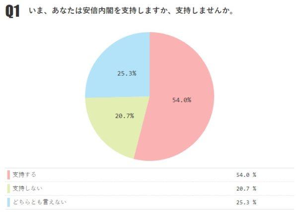 あなたは安倍内閣を支持しますか? 「支持する」54.0%(前月-1.3%)、「支持しない」20.7%【月例ネット世論調査2018年8月】
