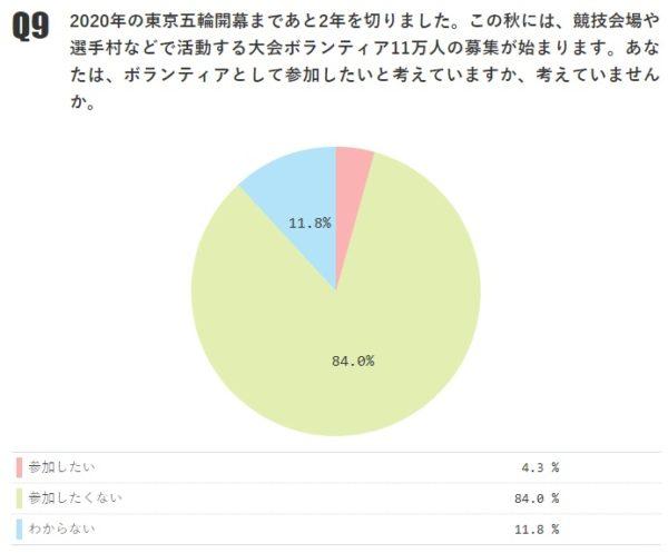 東京五輪のボランティアに「参加したい」4.3%「参加したくない」84.0%【月例ネット世論調査2018年8月】