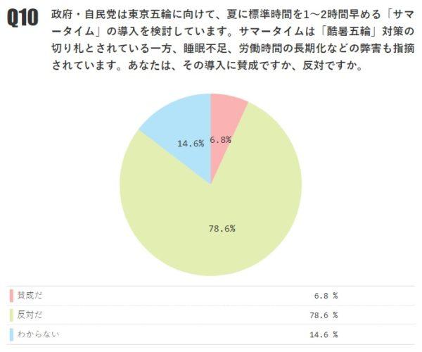 サマータイム導入に「賛成」6.8% 「反対」78.6%【月例ネット世論調査2018年8月】