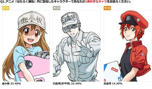 ネットユーザーが選ぶ2018年夏アニメ人気1位は『はたらく細胞』に決定! その人気の秘密を分析してみた