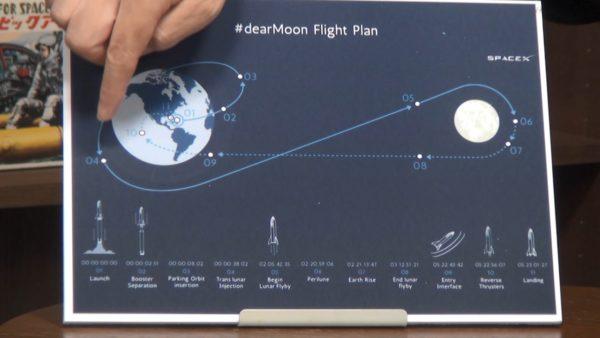 ZOZOTOWN・前澤氏の月の周回軌道に入らない宇宙旅行が「月旅行」とは言えない理由「高速で熱海のICで降りずに自宅に戻ってるようなもの」