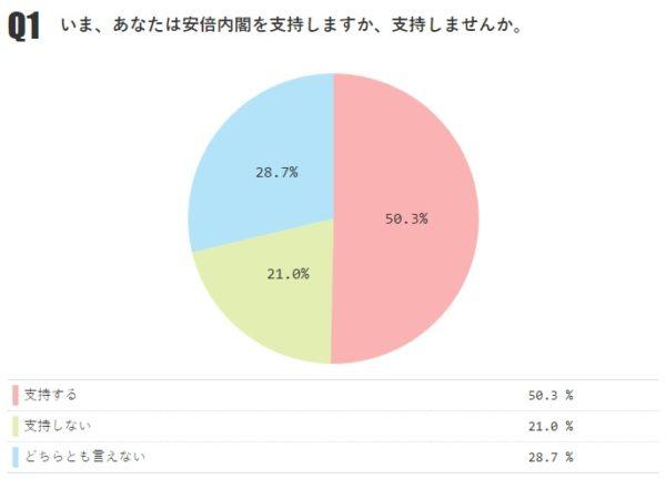 あなたは安倍内閣を支持しますか? 「支持する」50.3%(前月-1.0%)、「支持しない」21.0%【月例ネット世論調査2018年11月】