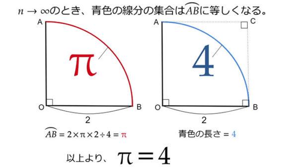 """「円周率=4」を証明してみせましょう。""""3.14…""""を覆す新理論(?)に驚愕する声多数! 理数系学生「反論思いつかなくて草」"""