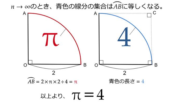 周 率 公式 円 円周率が3.05より大きいことのいろんな証明