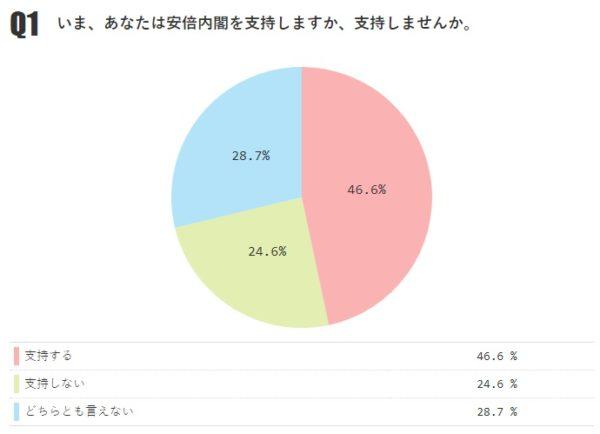 内閣支持率が約2年半ぶりに50%を下回る。「支持する」46.6%、「支持しない」24.6%【月例ネット世論調査2018年12月】