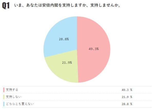 内閣支持率は微減の49.3%(前月比-0.7%)【月例ネット世論調査2019年2月】